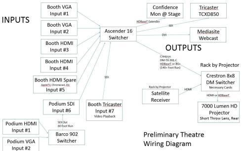 small resolution of preliminary theatre wiring diagram any input is appreciatedhdmi matrix wiring diagram 11
