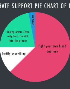 Battlefieldv also here    totally accurate pie chart for the average support rh reddit
