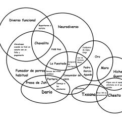 continuaci n del diagrama de venn de yointerneto v 0 1 4 87 123 el emo ese con cara de director porno de los 80  [ 1274 x 1087 Pixel ]