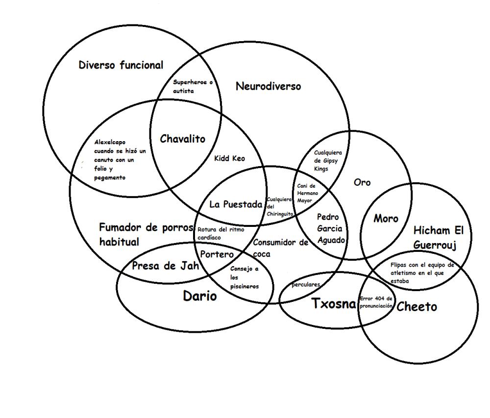 medium resolution of continuaci n del diagrama de venn de yointerneto v 0 1 4 87 123 el emo ese con cara de director porno de los 80