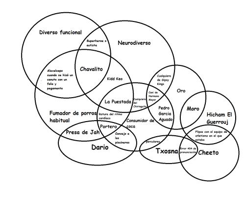 small resolution of continuaci n del diagrama de venn de yointerneto v 0 1 4 87 123 el emo ese con cara de director porno de los 80