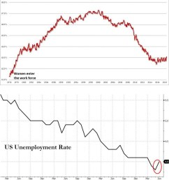last month the economy created 217k jobs yet unemployment rate went up this chart explains why  [ 890 x 1020 Pixel ]