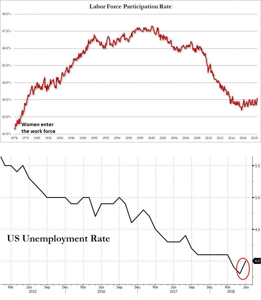 hight resolution of last month the economy created 217k jobs yet unemployment rate went up this chart explains why