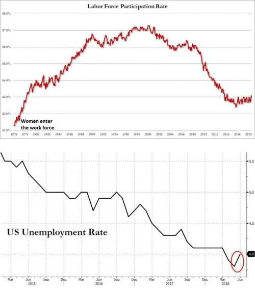 small resolution of last month the economy created 217k jobs yet unemployment rate went up this chart explains why