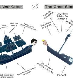 the chad sloop vs the virgin galleon  [ 1000 x 900 Pixel ]