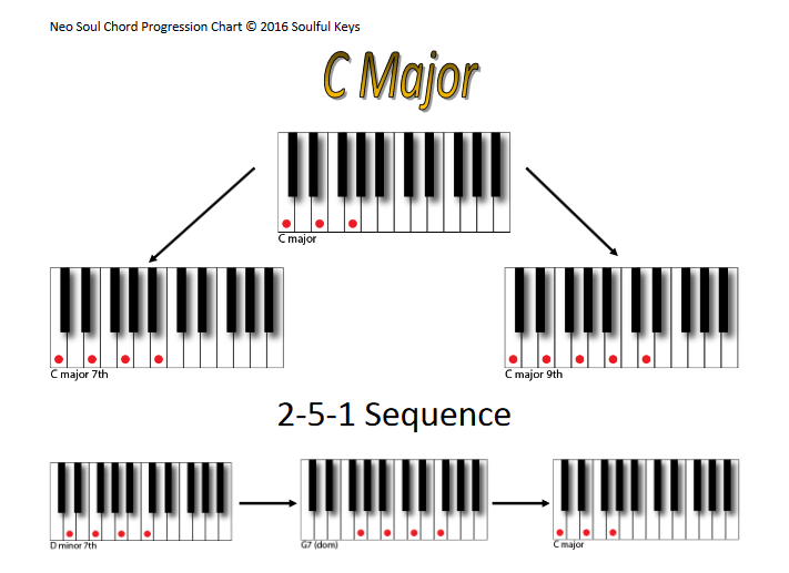 C Major Chords Chart (251 sequence for R&B) ( r/pluggnb