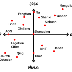 Diagram Of A Nerd How To Wire An Outlet China Rework Jock Prep Goth Chart Kaiserreich Memechina