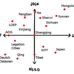 Diagram Of A Nerd Holley 650 Carburetor China Rework Jock Prep Goth Chart Kaiserreich Memechina