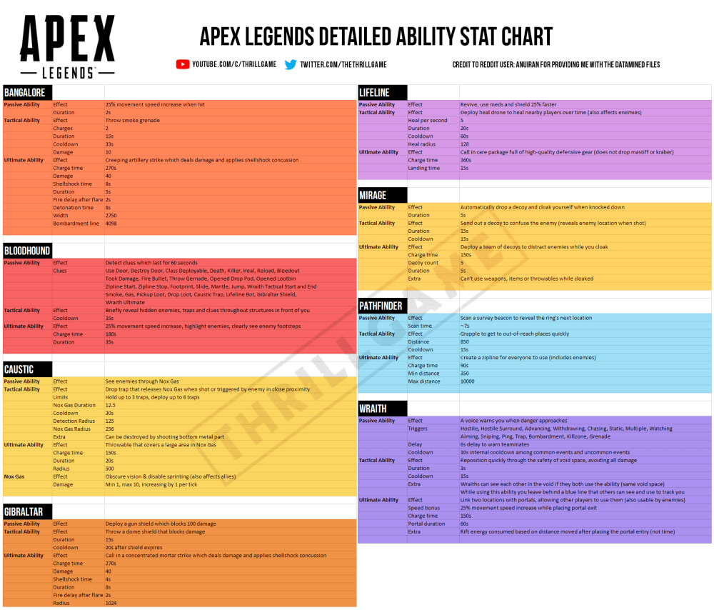 medium resolution of 2082 apex legends detailed ability stat chart