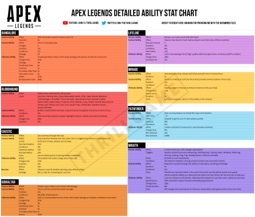small resolution of 2082 apex legends detailed ability stat chart