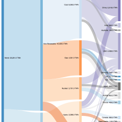 Sankey Diagram Of Wind 0 3 And Ammeter The Global Production Energy Oc Dataisbeautiful Octhe