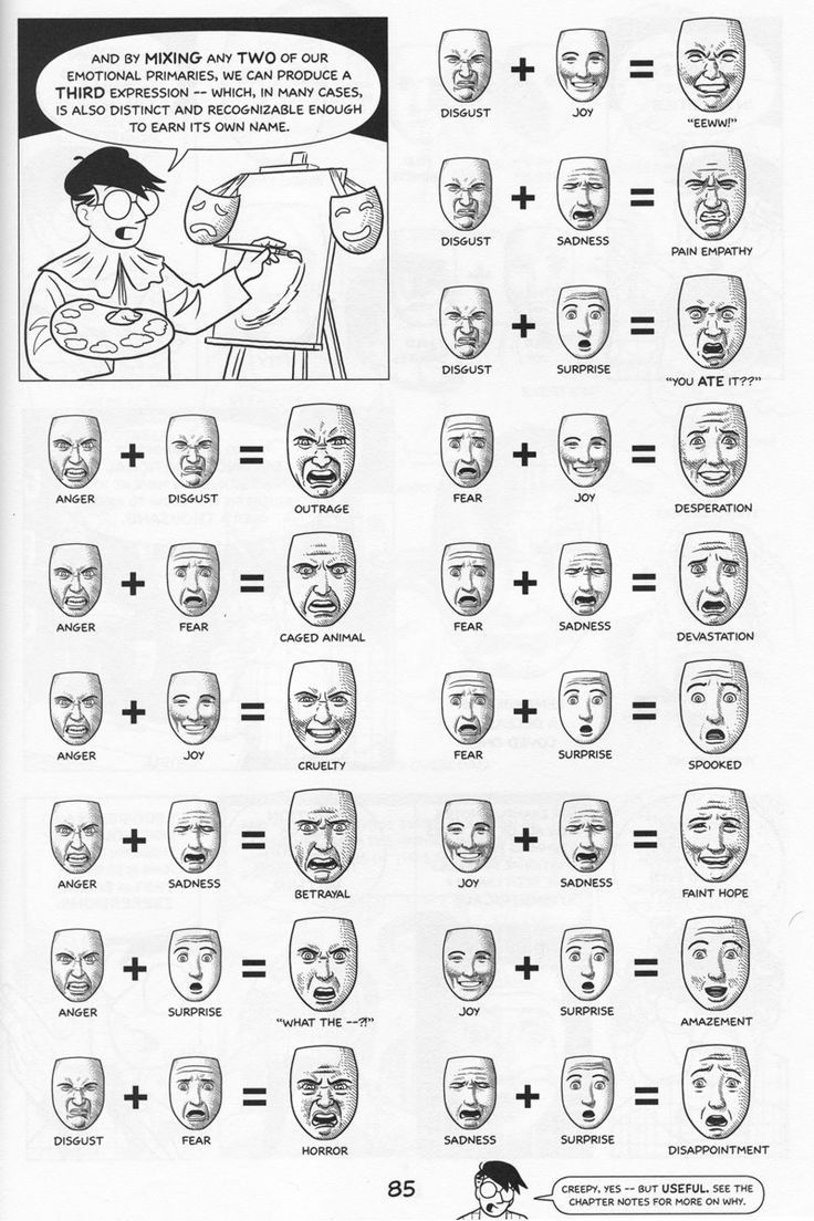 Guide for Facial Expressions : coolguides