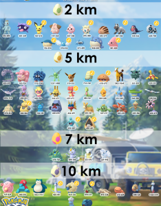 Updated egg chart  min max cp and shiny availabilityphoto also availability thesilphroad rh reddit
