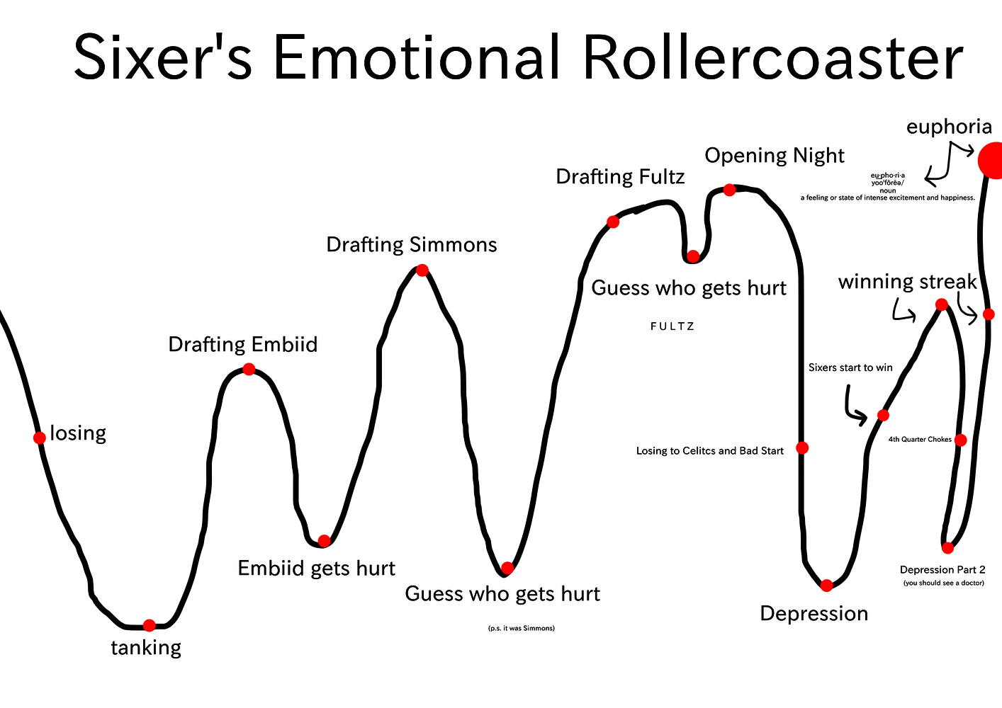 Sixers Emotional Rollercoaster : sixers