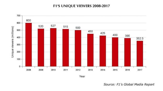 Image result for formula 1 declining viewership