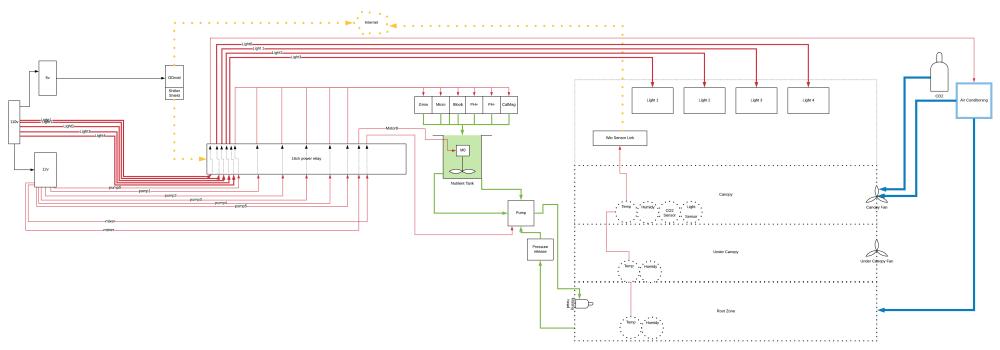 medium resolution of proposed grow room automation setup feedback