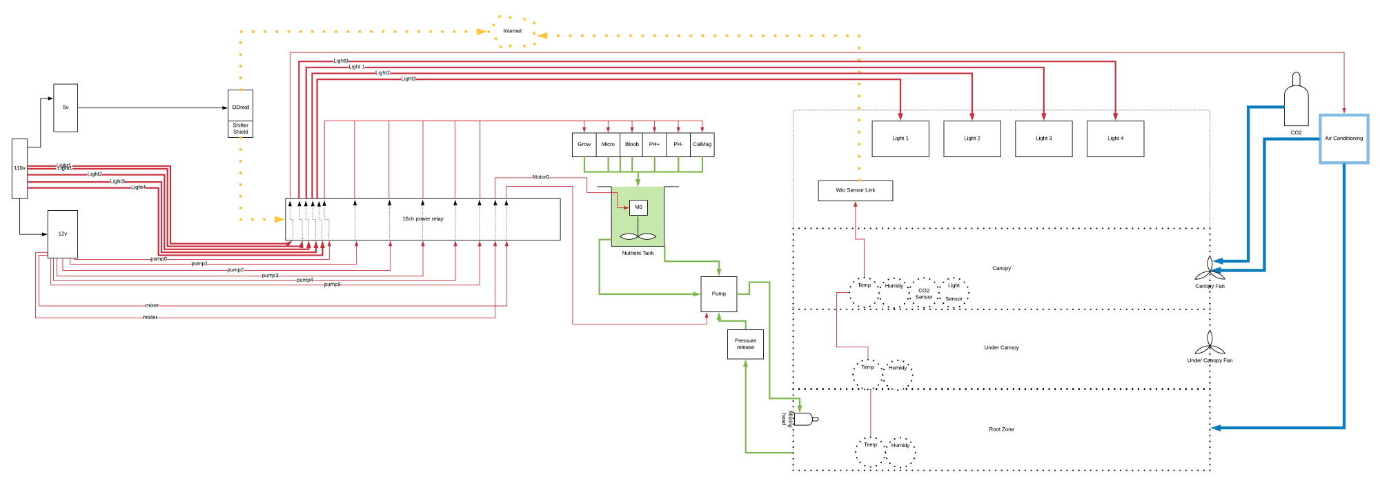 hight resolution of proposed grow room automation setup feedback