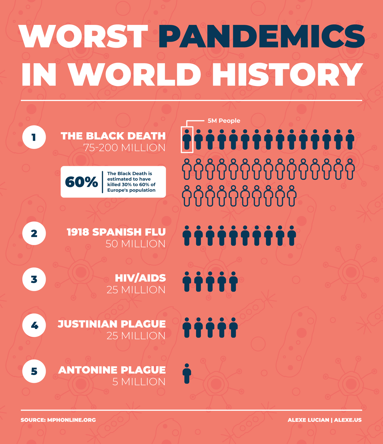 Worst Pandemics in World History : Infographics