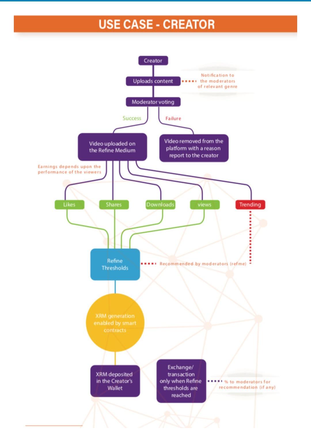 hight resolution of refine medium use case flow chart