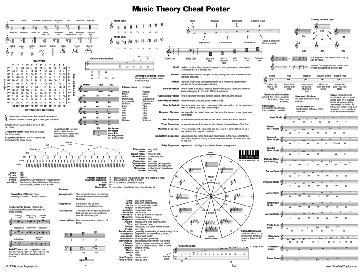 Theory Cheat Classicalmusic