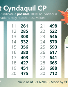 Cyndaquil iv cp chartphoto also chart thesilphroad rh reddit