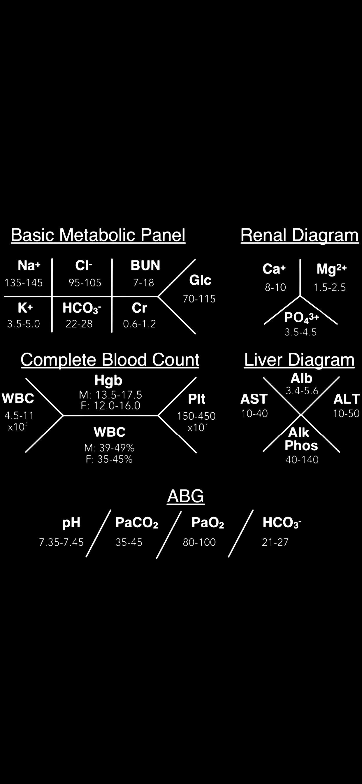 Fishbone Diagram Medical Labs : fishbone, diagram, medical, Couldn't, Good,, Image, Values, Screen, Maybe, It'll, Helpful, Somebody, Else!, [clinical], Medicalschool