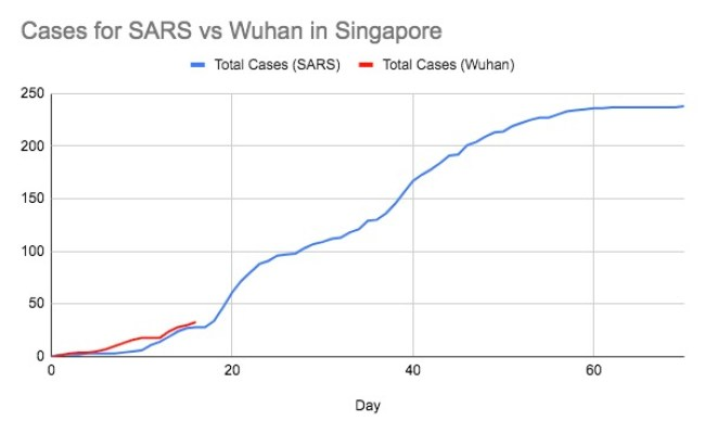 Graph Of Singapore Sars Vs Wuhan Cases Singapore