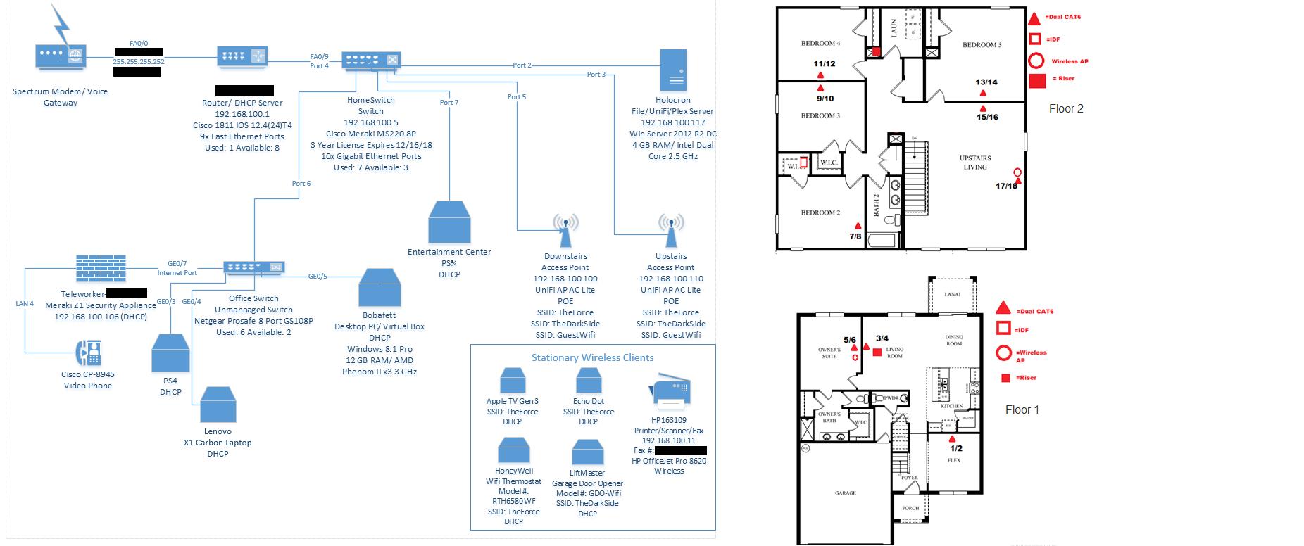 Modest Home Network Diagram With Bonus Wiring Layout Homelab