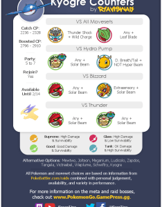 Kyogre counter graphic including movesets catch cp and alternative also rh reddit