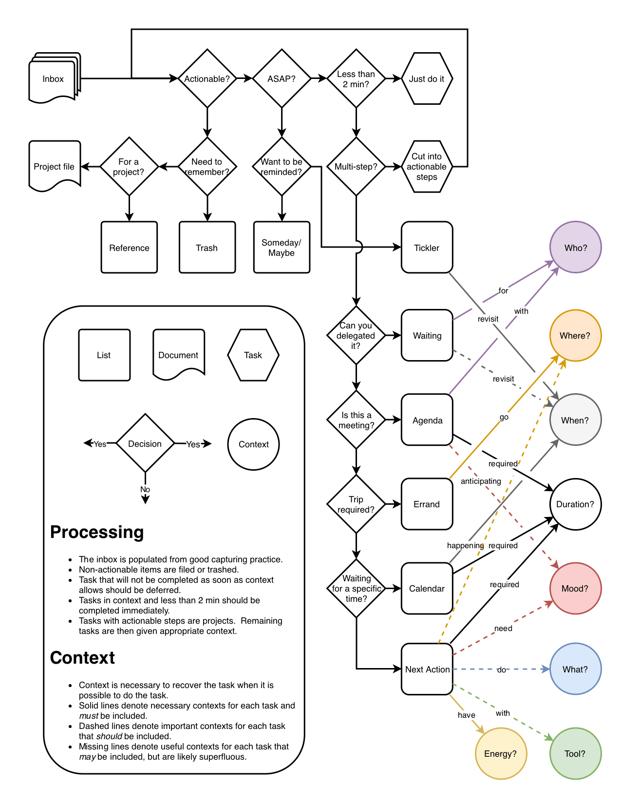 Processing flow chart I made for helping choose contexts : gtd
