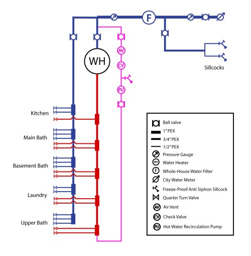 small resolution of which that brings me wanting to tear everything out and install an uponor logic layout with a dedicated recirc line