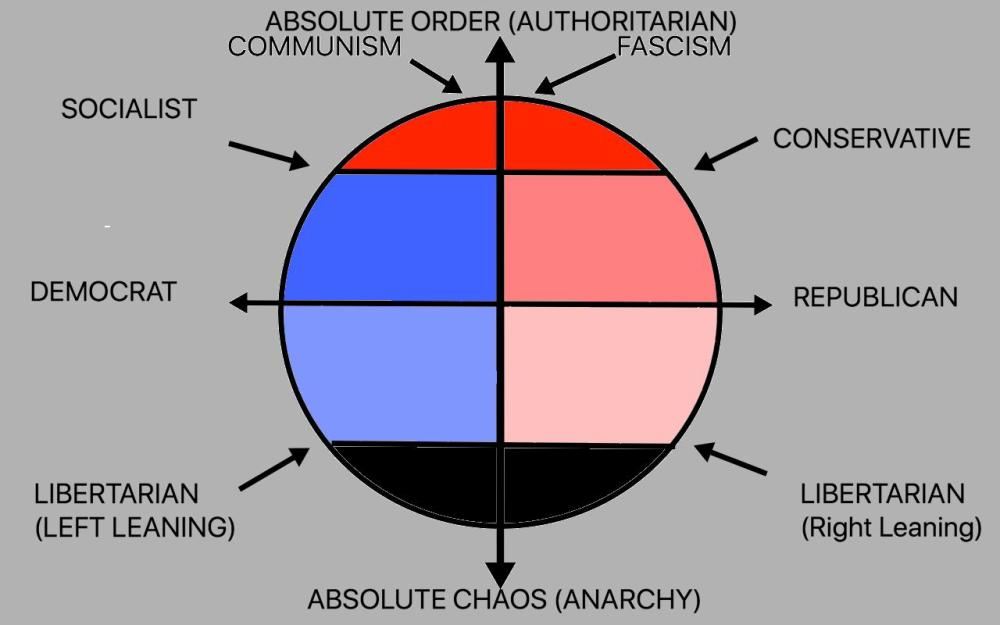 medium resolution of i whipped this up to help explain the political spectrum to the s o thought it might be helpful to others