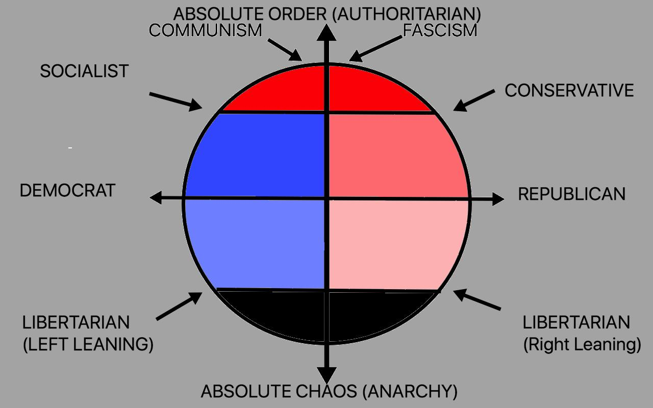 hight resolution of i whipped this up to help explain the political spectrum to the s o thought it might be helpful to others