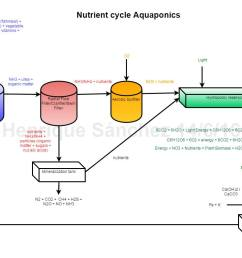 complete nutrient cycle diagram in aquaponics  [ 1055 x 783 Pixel ]