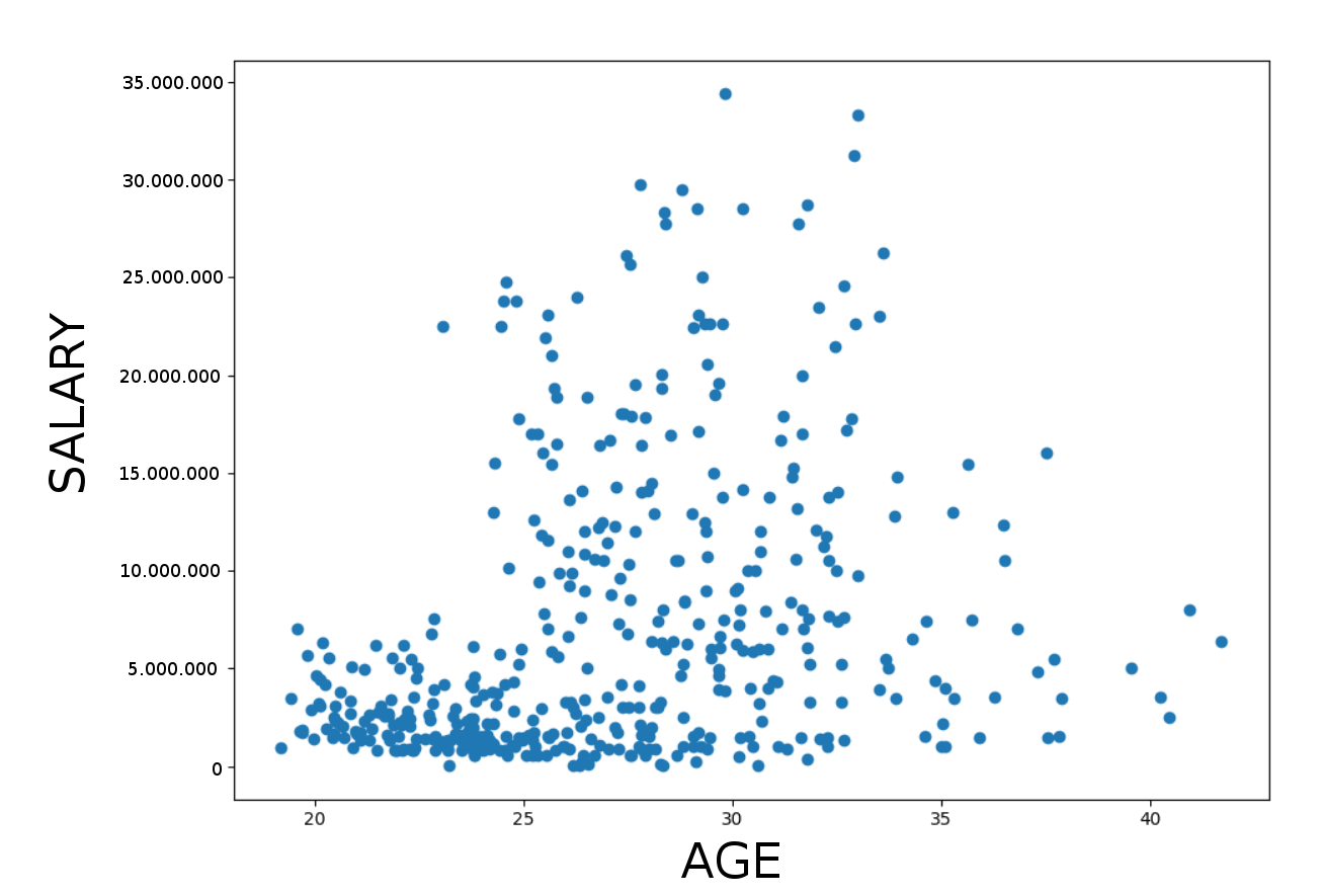 hight resolution of ocage and salary scatter plot for nba players 2017 2018 oc