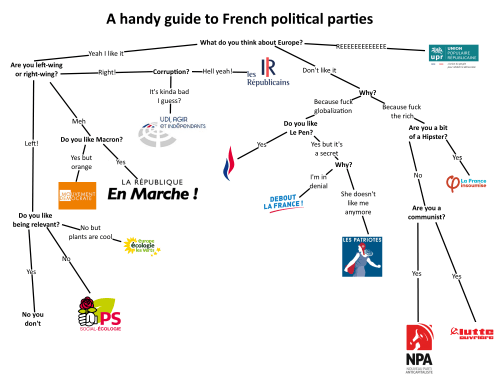 small resolution of a handy guide to french political parties