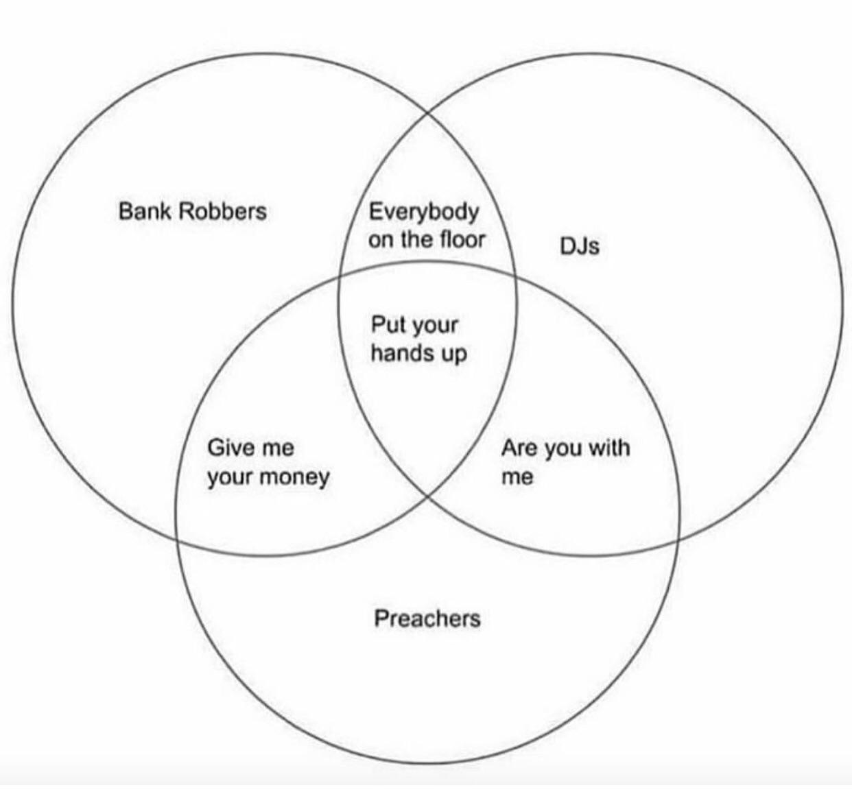 The Mother Of All Venn Diagrams Dankchristianmemes