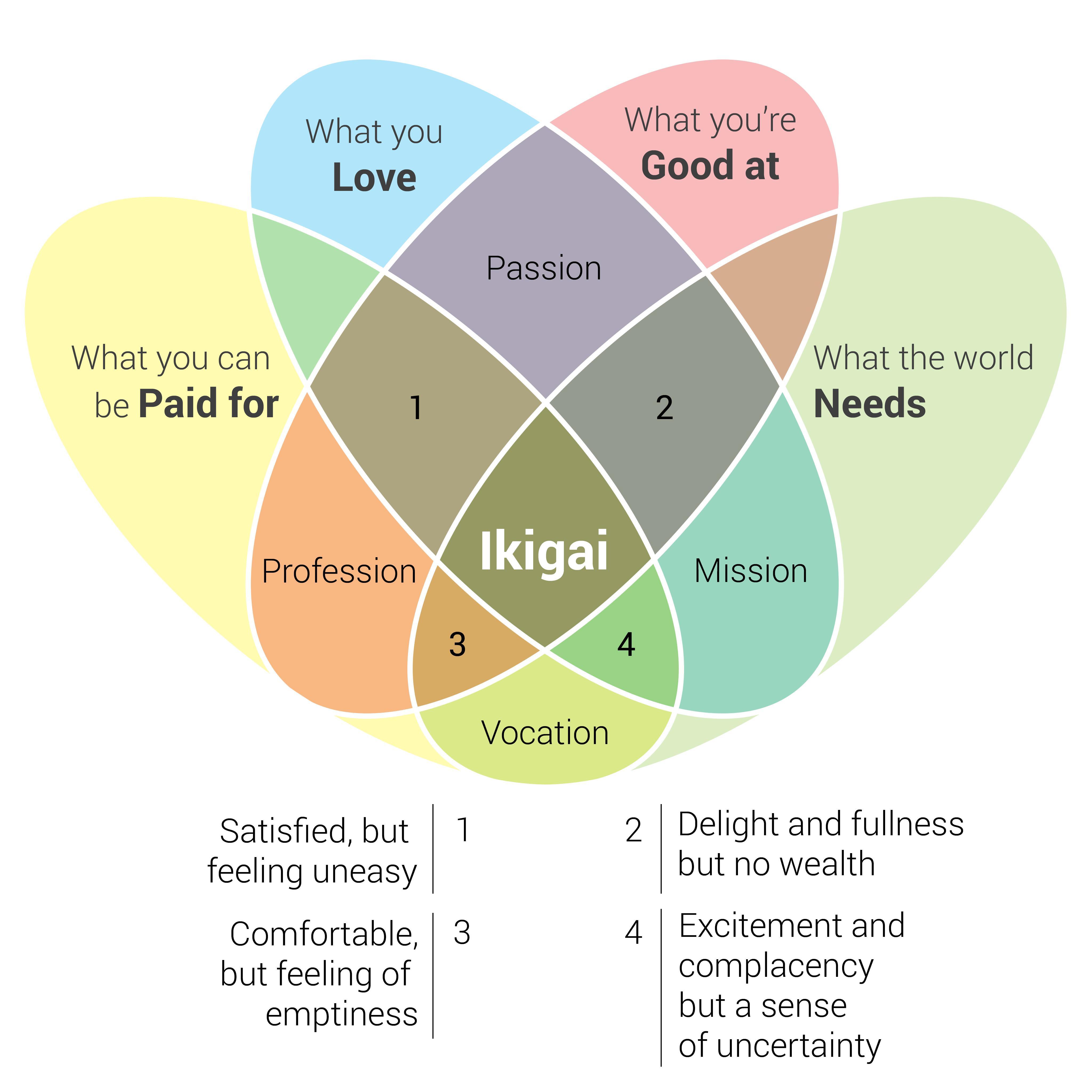 venn diagram 3 circles formula obd0 to obd1 ecu wiring ikigai with complete infographics
