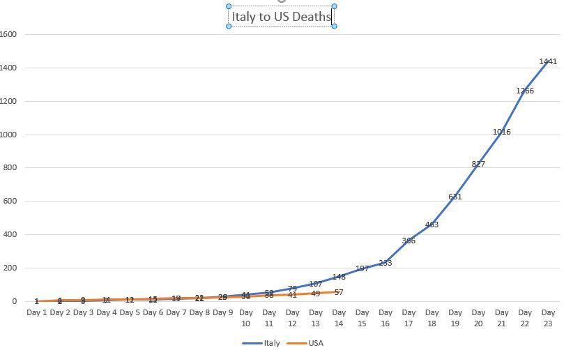 OC] I mapped Italy to USA Deaths from the First Coronavirus Death ...