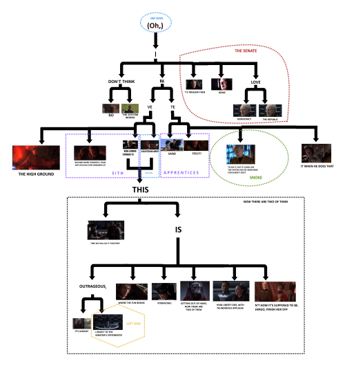 small resolution of this is getting out of hand prequels quote flow chart double the expansion plus character guide
