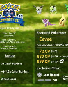 Infochart for eevee community day also thesilphroad rh reddit