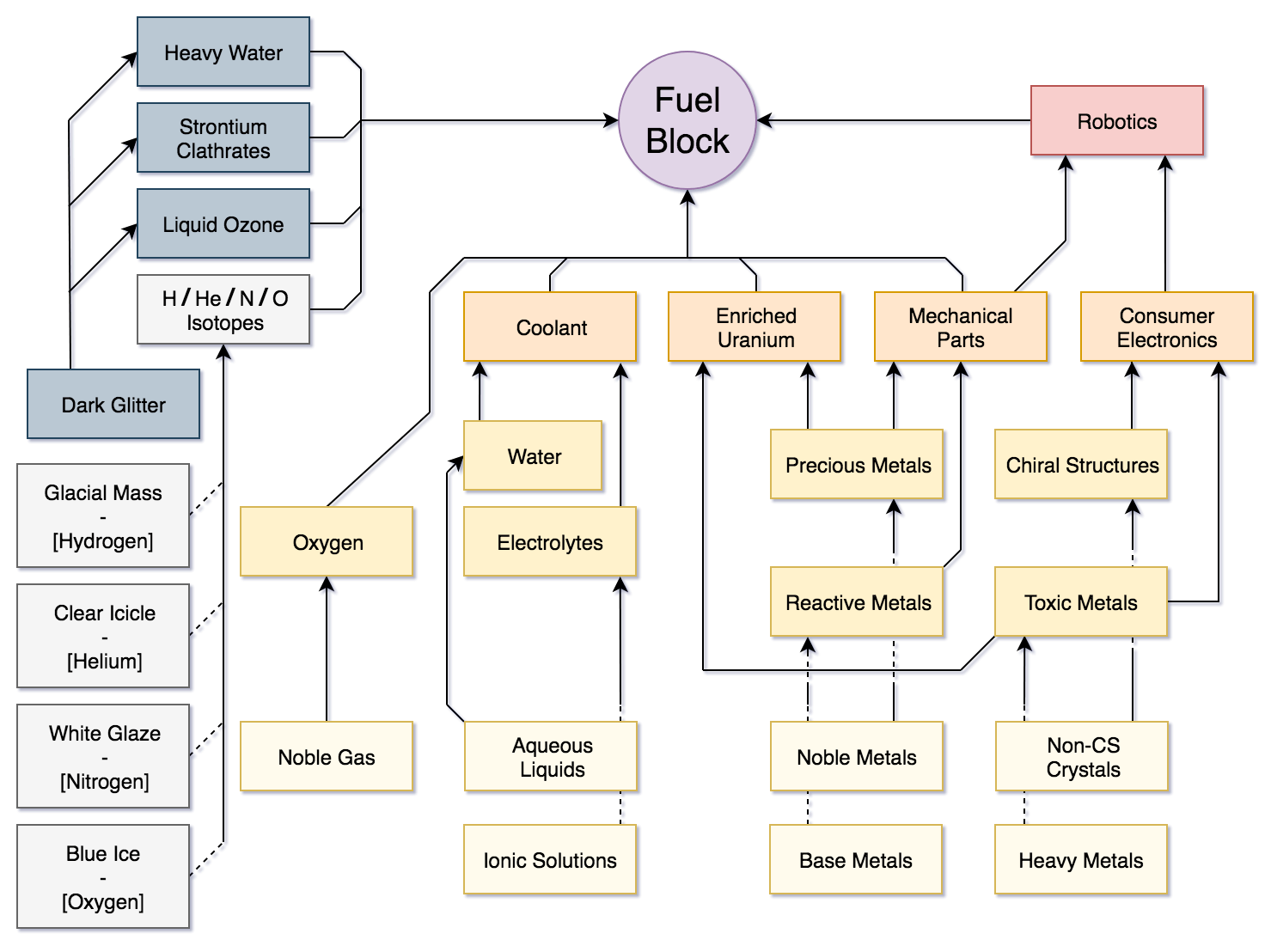 hight resolution of fuel block flow chart turns out one has free time while mining