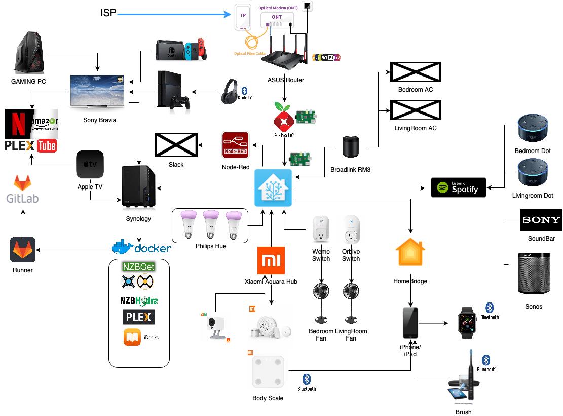 hight resolution of network schematic diagram