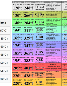Temperature chart for specific cannabinoids and what they do also trees rh reddit