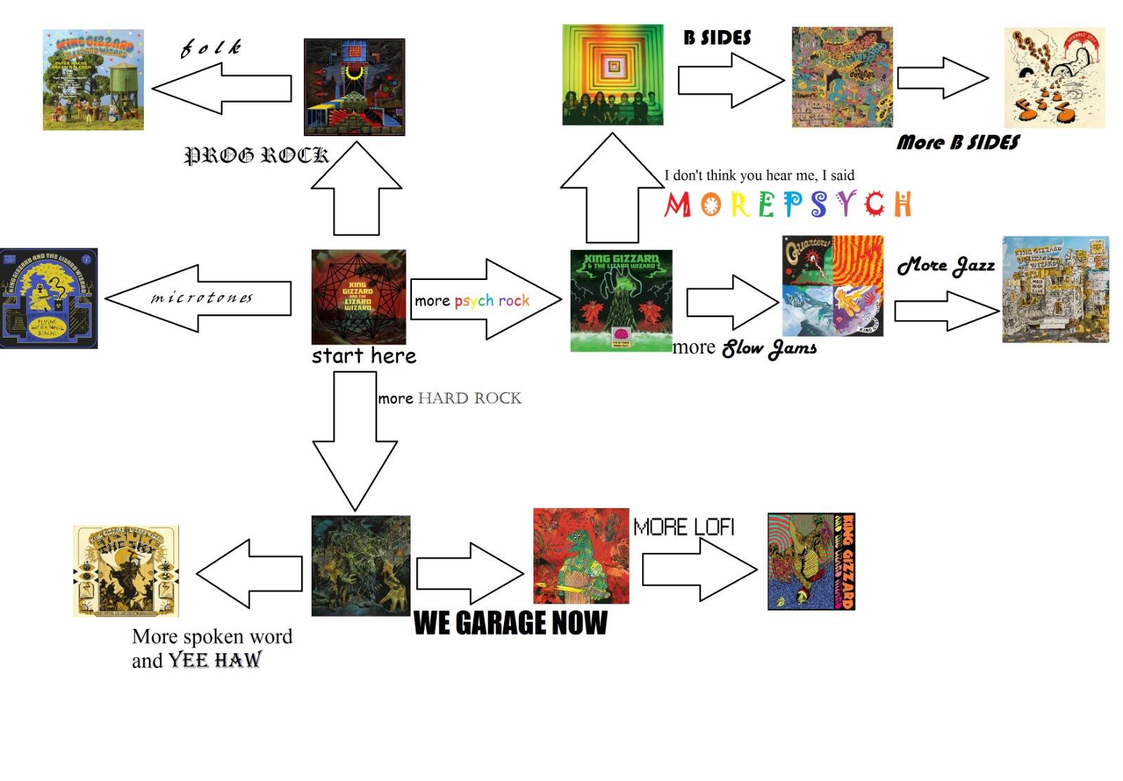 hight resolution of flowchart i made for a friend wanting to get into the band