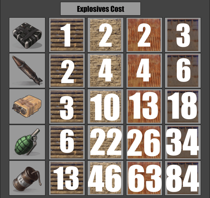 Explosives Cost Chart : playrust