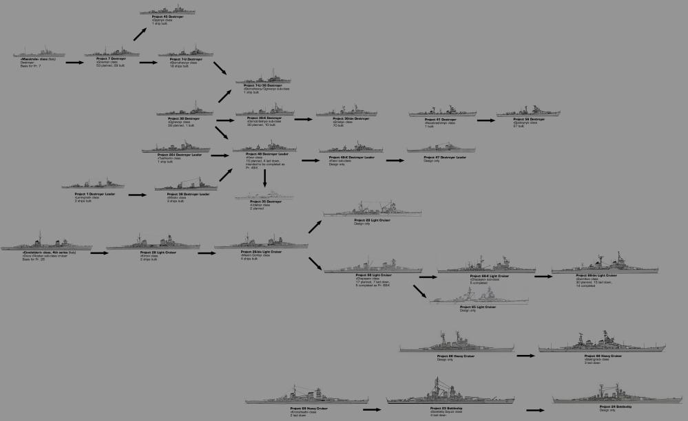 medium resolution of large imageevolution of soviet warship designs