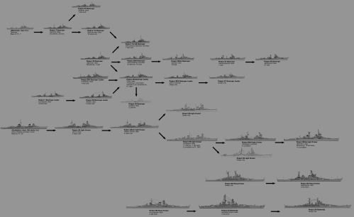 small resolution of large imageevolution of soviet warship designs