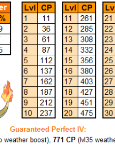 Charmander iv cp chart for the community also day thesilphroad rh reddit