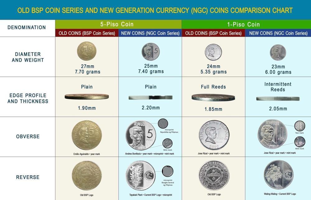 medium resolution of philippine money chart - Zerse